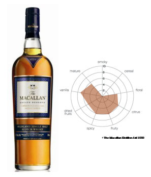 Single Malt Scottish Whisky -The Macallan 1824 Collection - Estate Reserve