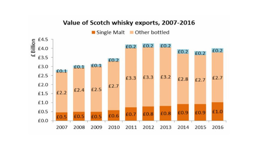 Vaule of Scotch whisky expoerts, 2007-2016