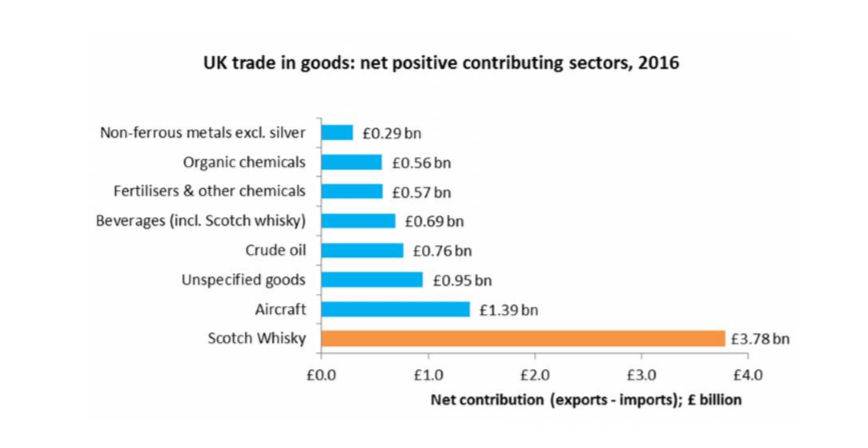 UK trade in good:net positive contributing sectors, 2016