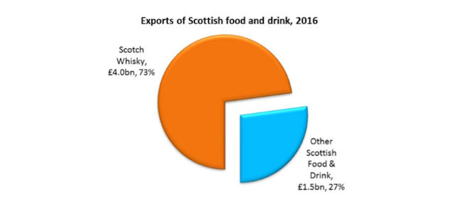 Exports of Scottish food and drink, 2016