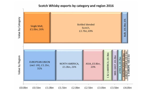Scotch whisky exports by category and region 2016