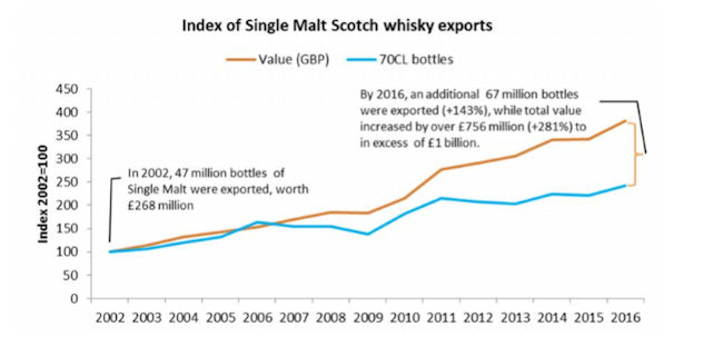 Index of Single Malt Scotch whisky exports
